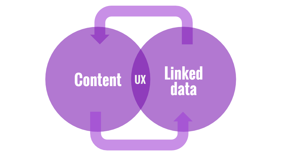 Linked data and contnet aren't the same. But they're similar.