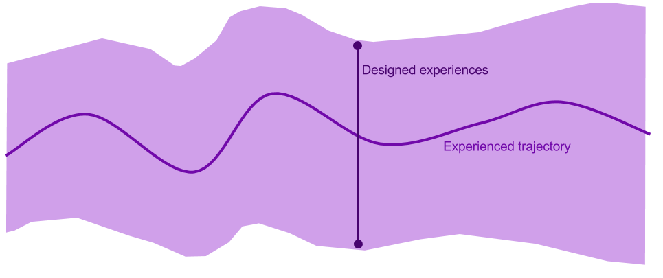 An experienced trajectory should always fall within the designed experience.