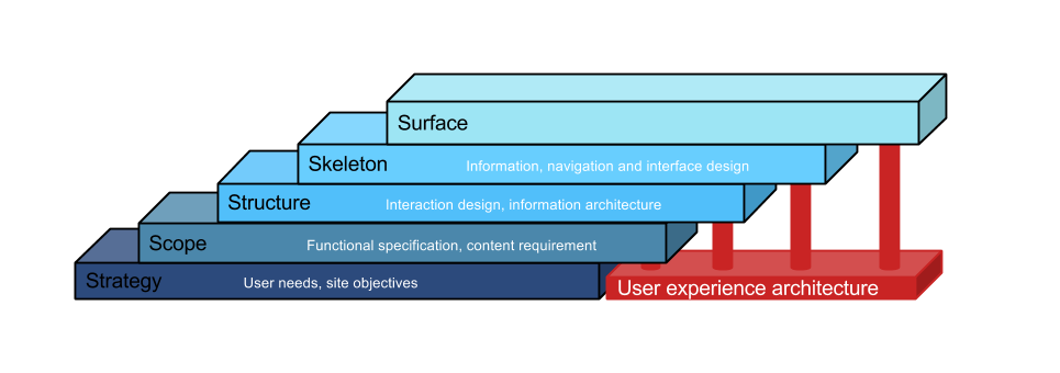 The five elements of user experience and the scaffolding of user experience architecture.