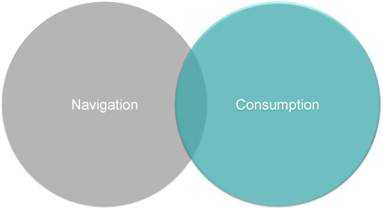 Our idea was to make navigation feel more like consumption.