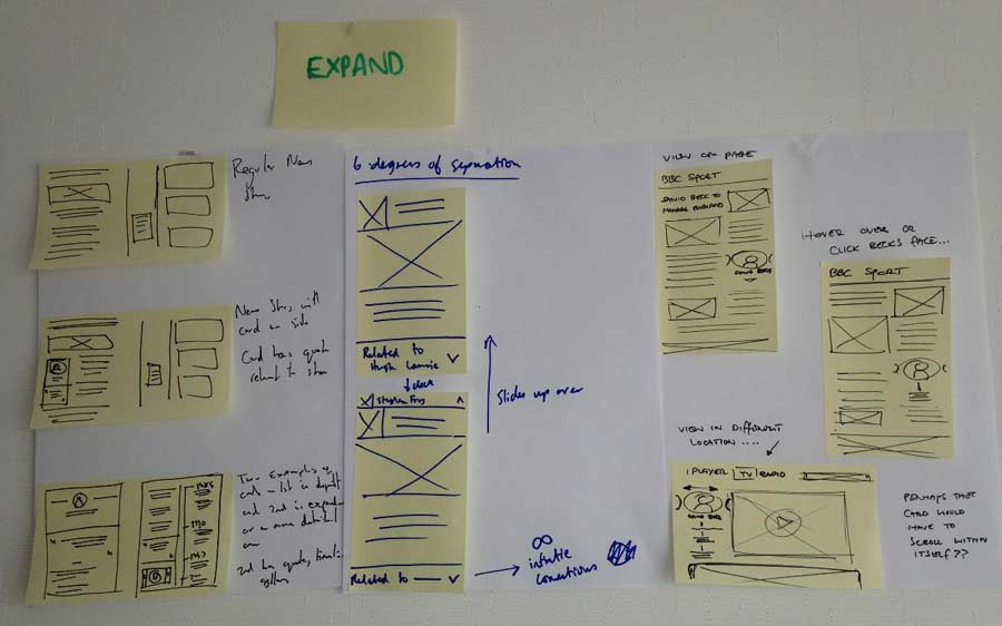 Some storyboards used for 'dot voting' during a sprint. These were refined for the testing - but were still very low fidelity.