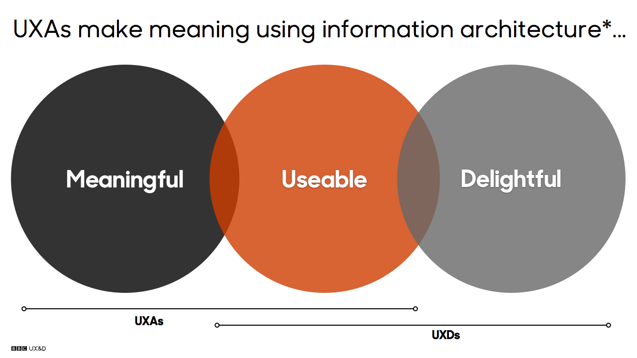 UXAs make meaning using information architecture