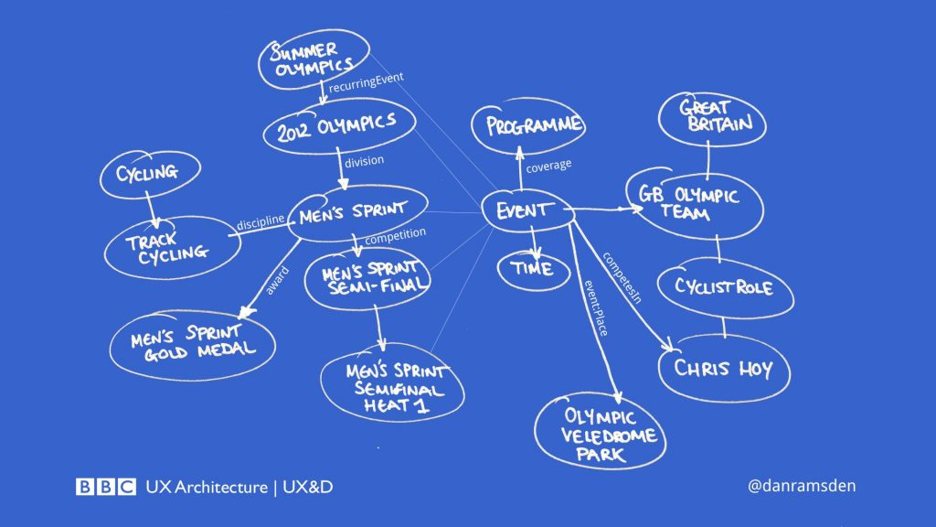 The BBC sport ontology