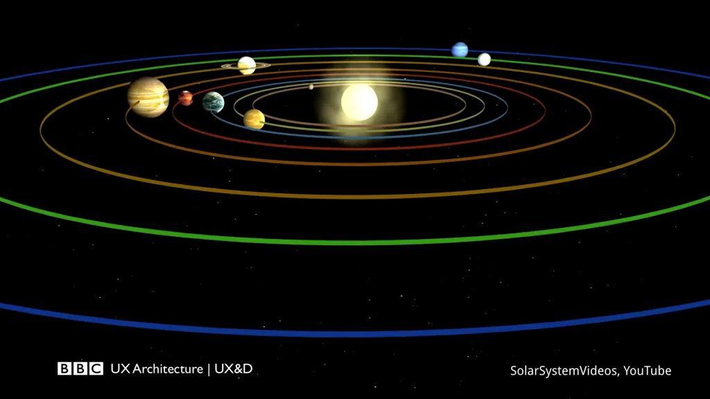 An image of the solar system