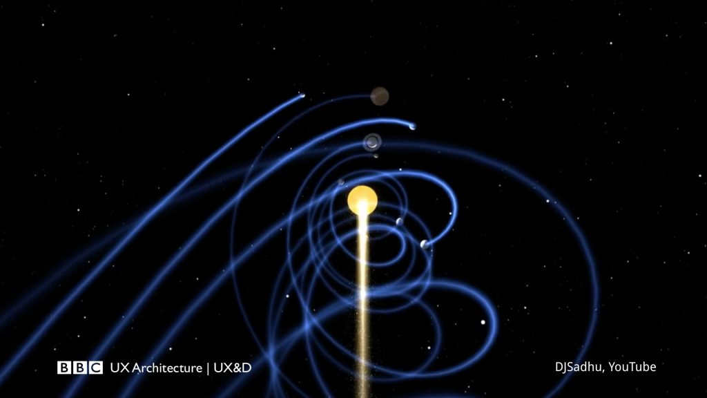 An image of the solar system moving through space