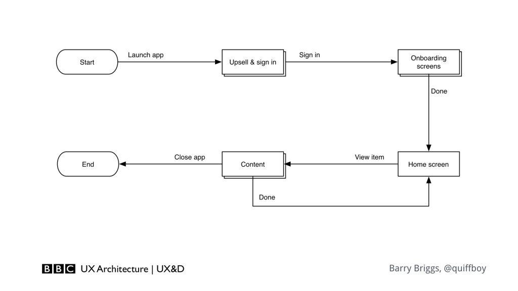 A simple flow diagram