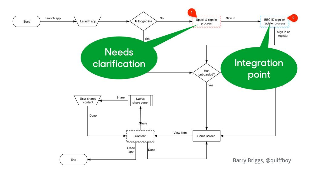 A more complex diagram highlighting points needing clarification