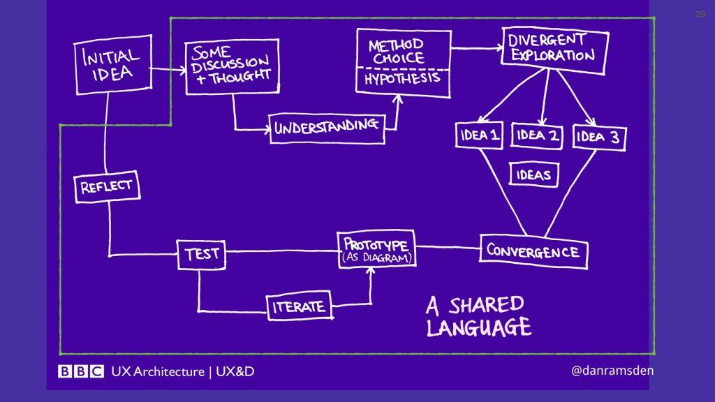 A flow diagram describing a design process