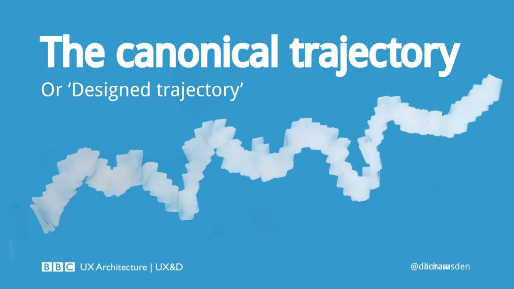A thicker wiggly line - a canonical trajectory