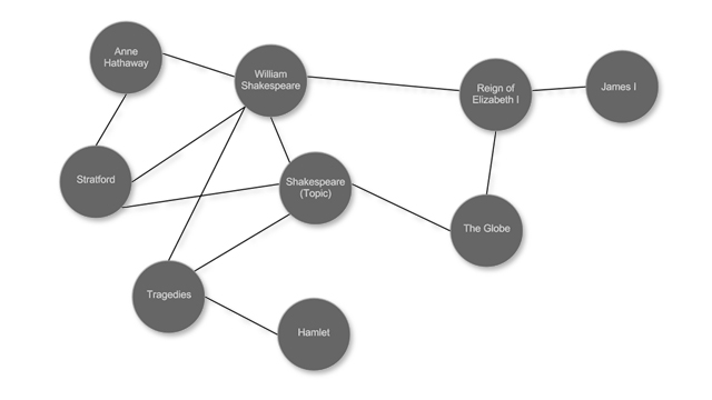 A graph-based representation of a journey showing connections between concepts