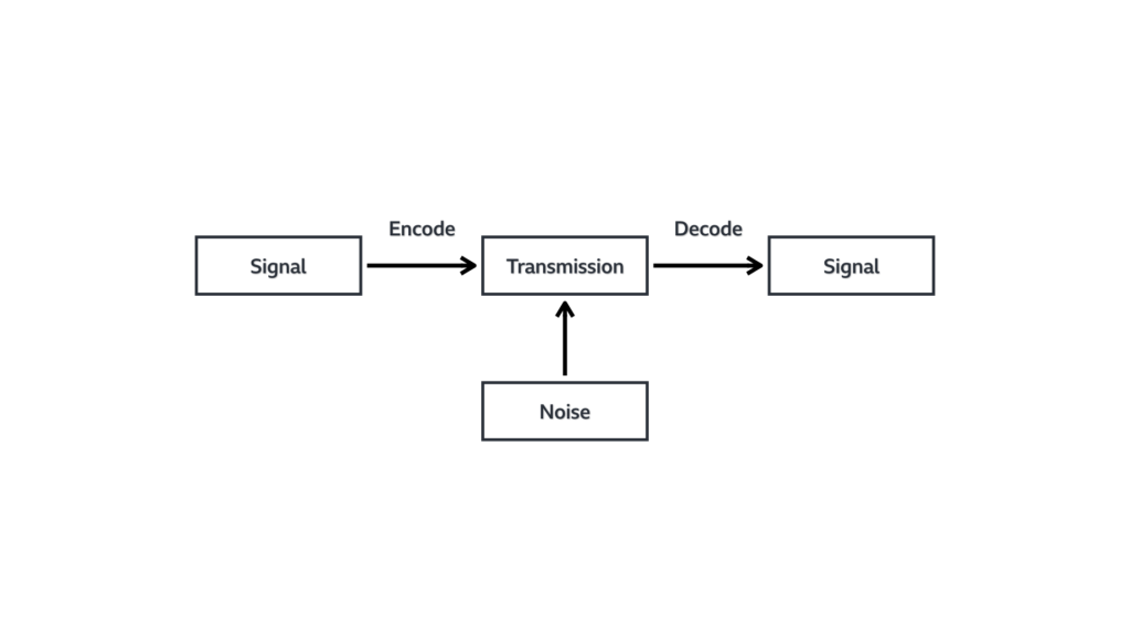 A mode of information transfer that depicts information being encoded, transmitted and decoded. Noise can enter the signal during the transfer.